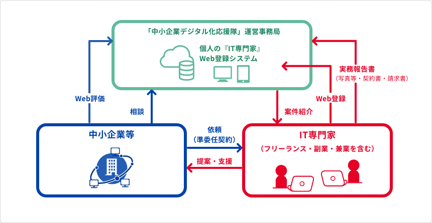 化 隊 デジタル 応援 第Ⅱ期(令和3年度)中小企業デジタル化応援隊事業の実施